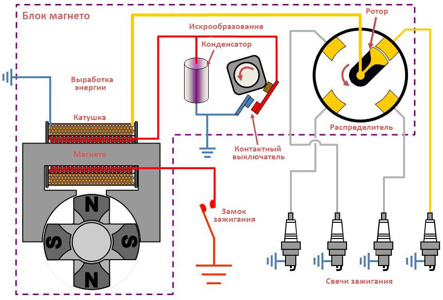 схема зажигания с магнето