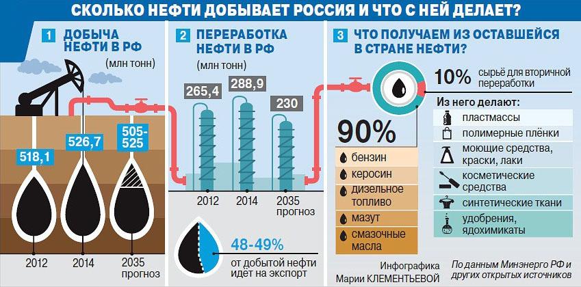 инфографика добычи нефти