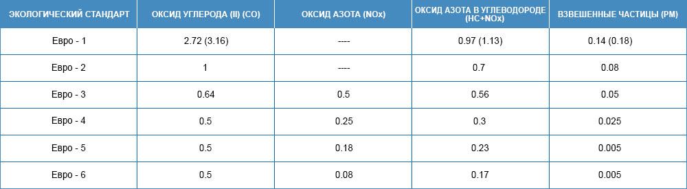 таблица классов дизтоплива